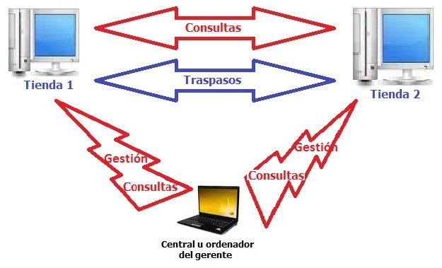 Tiendas en red conexi n remota multitiendas - Puerto de conexion remota ...